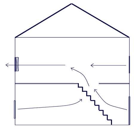 House Ventilation